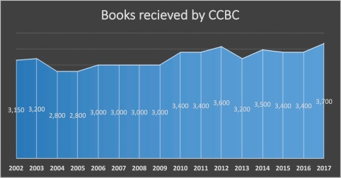 CCBC total chart