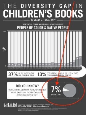 Childrens Books Infographic 2016