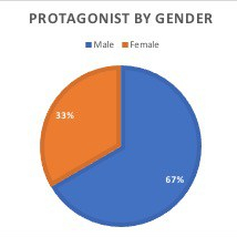 Series Protag Gender